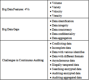 Heterogeneous Data and Big Data Analytics