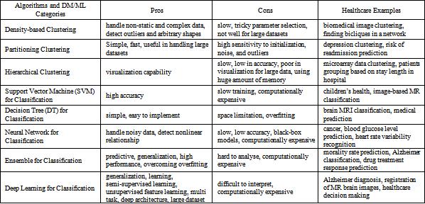 Heterogeneous Data and Big Data Analytics