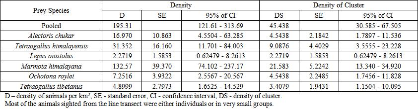 Prey Density and Diet ...