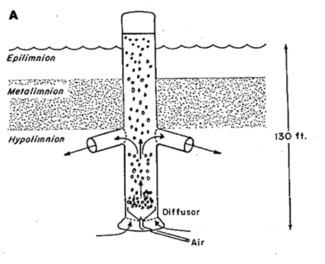 The Use Of An Aeration System To Prevent Thermal