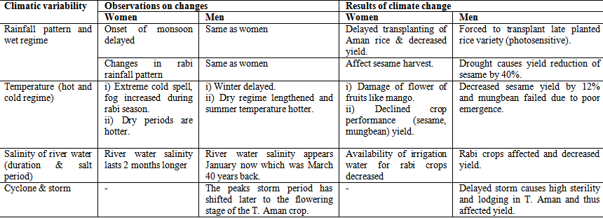 Climate Change Perception and Adaptation Options for Agriculture in