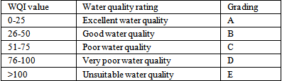 Assessment of Water Quality for Drinking Purpose in District Pauri ...