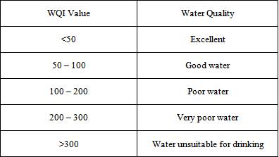 Ground Water Quality Index of Howrah, the Heritage City of West ...