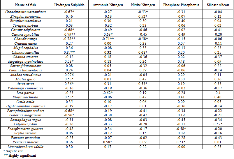 Correlation study of physico chemical parameters and for Pearson r table of significance