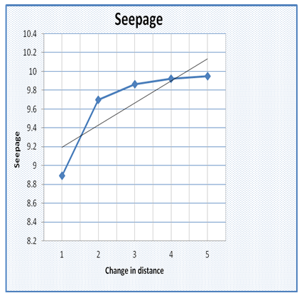 change of seepage with distance