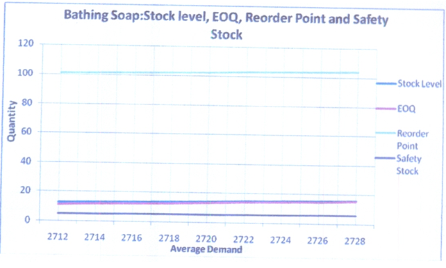 reorder point safety stock