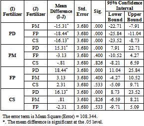 Table 11  LSD Pairwise Comparisons : On The Goodness of Four Types