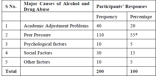 Attitudes of nursing students facing questions related to alcohol     Exceptions to Minimum Age of    for Consumption of Alcohol