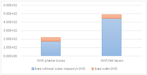 A Comparative Study on Green Wall Systems