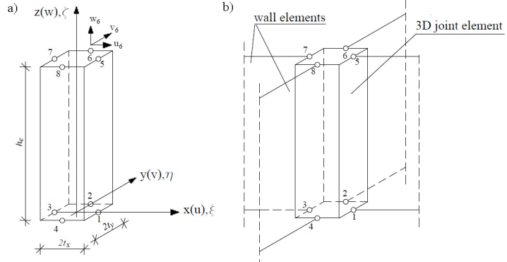 Finite Element Analysis for the Modelling of Building Structures in