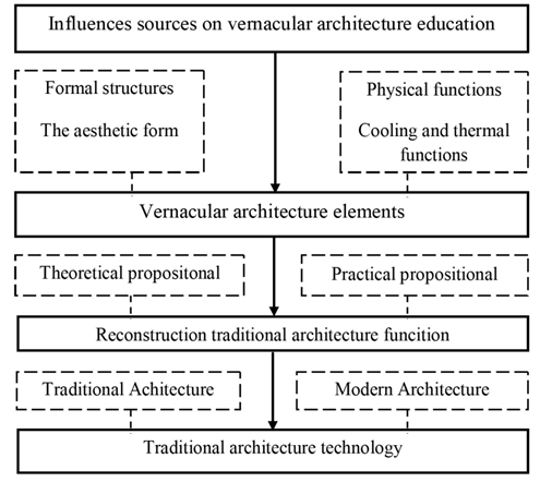 Modern Architecture Characteristics comprehending vernacular architecture in the architectural