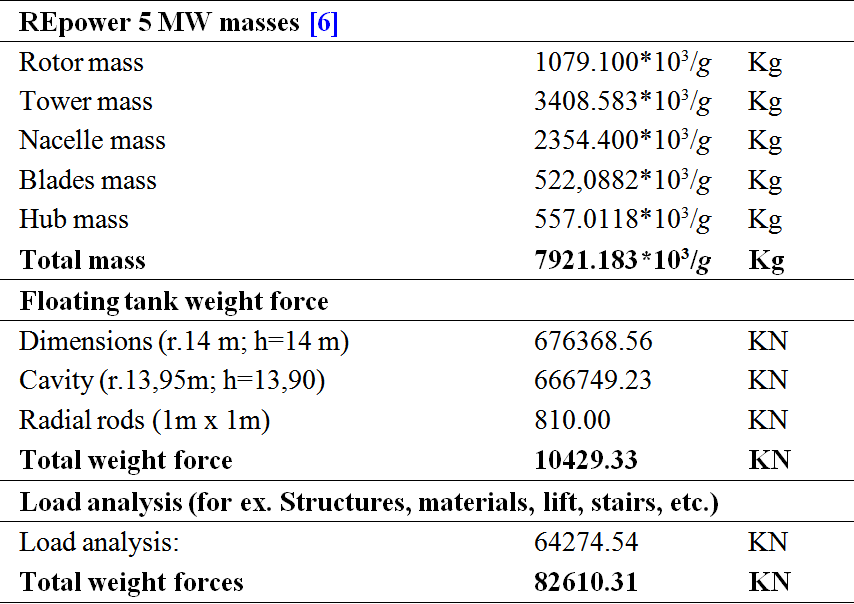 table  weight forces acting   wind turbine    gravity acceleration tourist