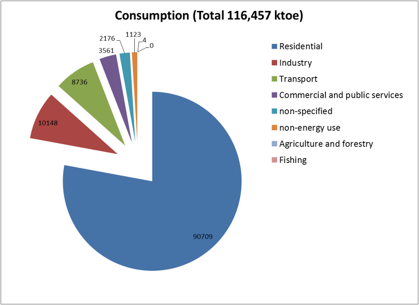 Figure 1. Energy consumption by economic sector in ktoe (Source: IEA [6]) : Sustainable Approach ...