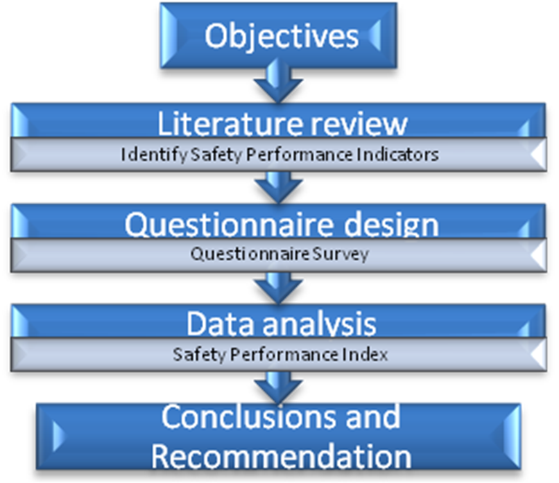 literature review research methodology A literature review serves many important purposes, including establishing the need for the research broadening the horizons of the researcher and preventing the researcher from conducting research that already exists.