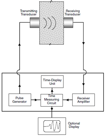 Effect of Aggregate Content on the Concrete Compressive Strength