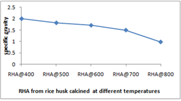 Elemental analysis of rice husk ash