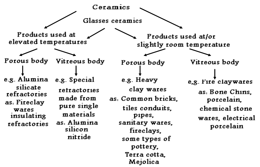 Figure 1 The Classification Of Ceramic Products Ceramic