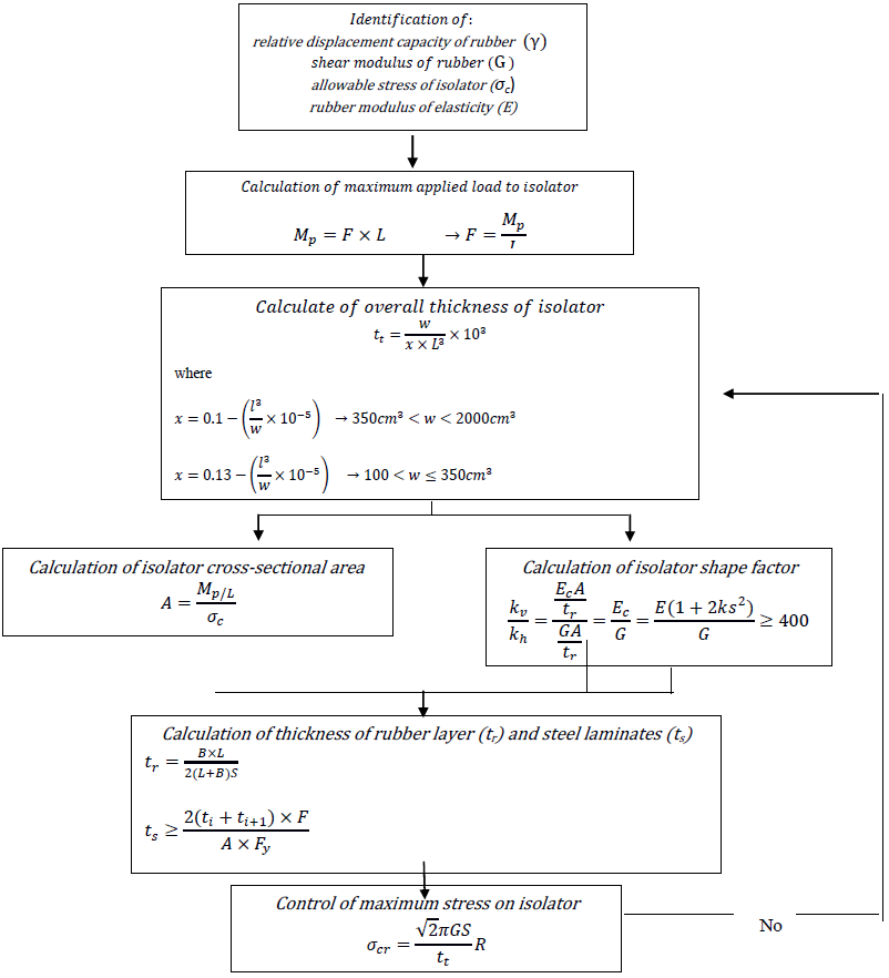 Figure 5  Design flowchart for an elastomeric isolation system