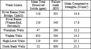 Total Dissolved Solids in Water in Makurdi along Benue