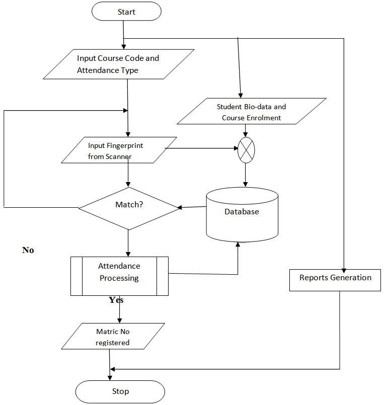 Figure 3 Flowchart For Attendance Management System