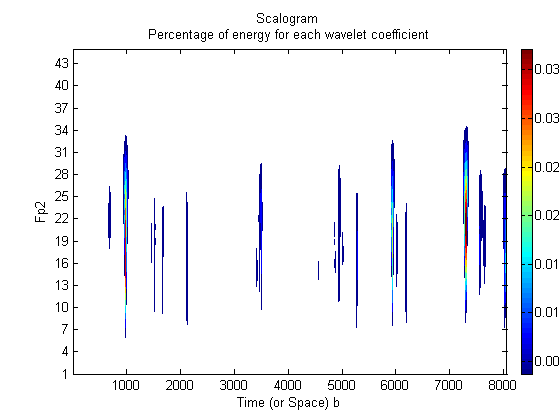 Emotion Detection from EEG signals with Continuous Wavelet