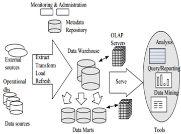 A Case For Judicial Data Warehousing And Mining In Kenya. Wiring. Cms Data Warehouse Architecture Diagram At Scoala.co