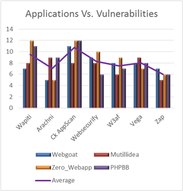 web application security essay The security breach that started it all veteran's administration  application security resources: open web application security project (owasp) definitions.
