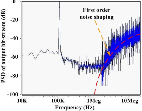 A High Resolution First Order Noise Shaping Vernier Time
