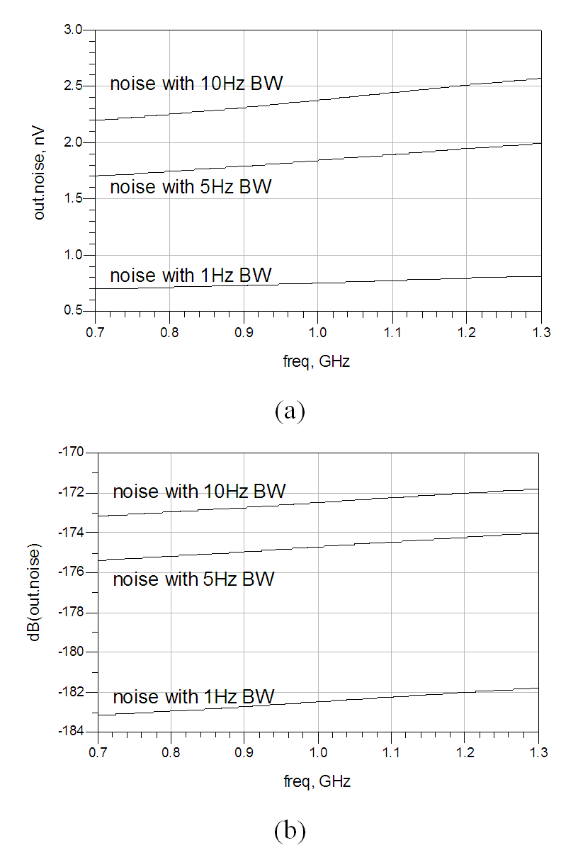 1 Ghz Cmos Band Pass Filter Design Using An Active Inductor And Simulated Circuit For Replacing The Passive Figure 14 Amplitude Of Low Bandwidth Linear Noise At Output Node Avolt Mode Bdb
