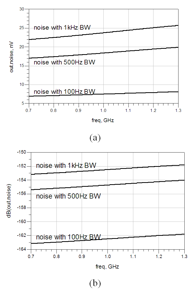 1 Ghz Cmos Band Pass Filter Design Using An Active Inductor And Simulated Circuit For Replacing The Passive Figure 15 Amplitude Of 100hz500hz 1khz Bandwidth Linear Noise At Output Node Avolt Mode Bdb
