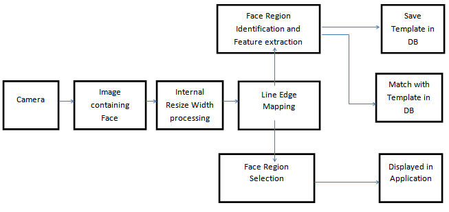 face recognition software in vb6 format
