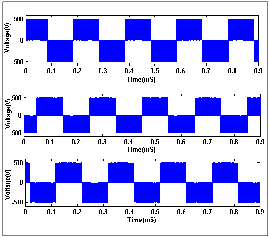 Figure 5  Line voltage output waveform : Selective Harmonic