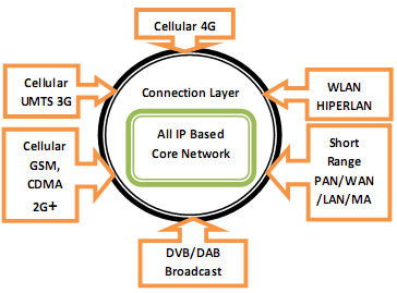 The Next Generation Mobile Wireless Cellular Networks – 4G and Beyond