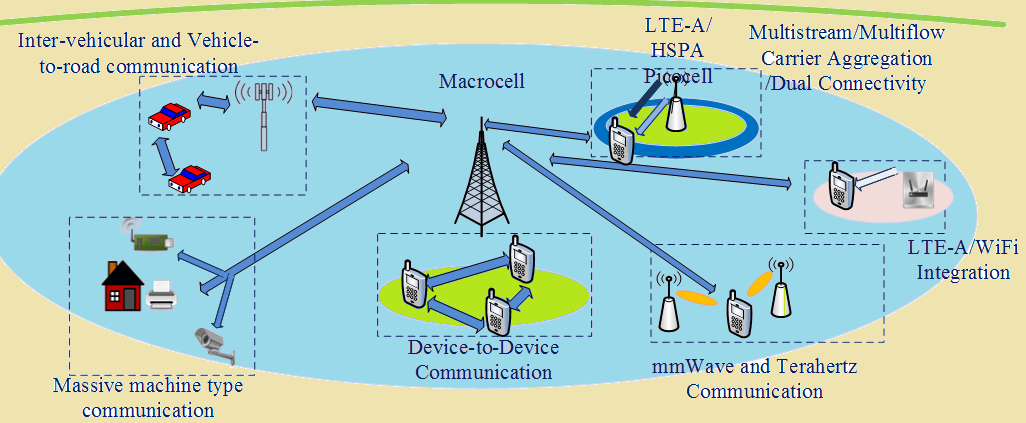 Figure 4 deployment scenario envisioned for 5g cellular for 5g network architecture
