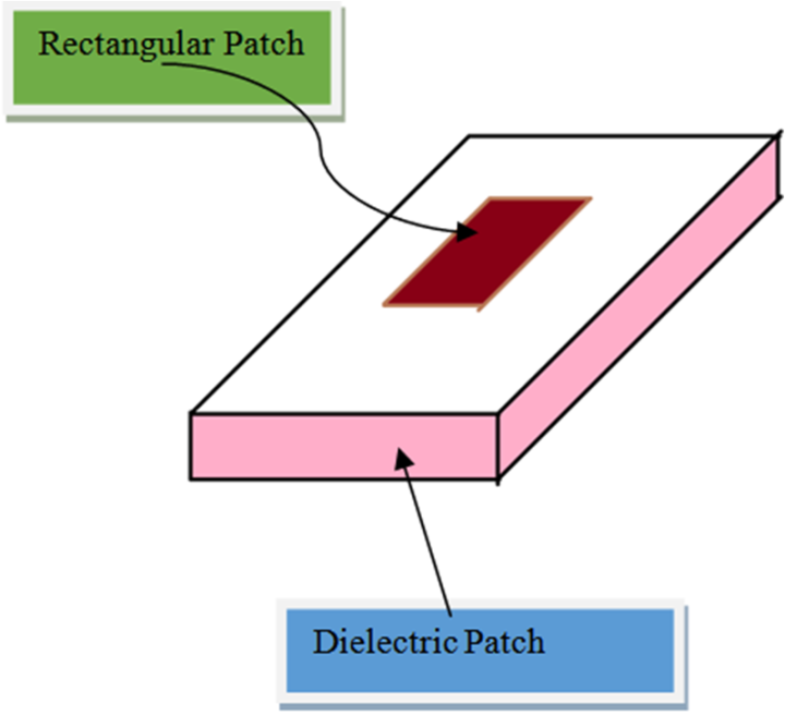 a compact meandered microstrip patch antenna A meandered line antenna been designed and fabricated in the fr4 substrate for triple-band application @article{chauhan2017acm, title={a compact meandered line microstrip antenna and observe effect of inverted u shape in ground plane for triple band}, author={brajlata chauhan and.