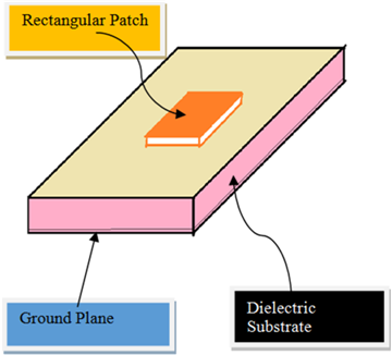 Thesis on microstrip patch antenna