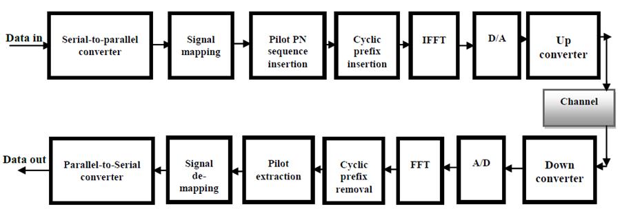 figure 2 block diagram of ofdm transceiver implementation and rh pubs sciepub com optical transceiver block diagram optical transceiver block diagram