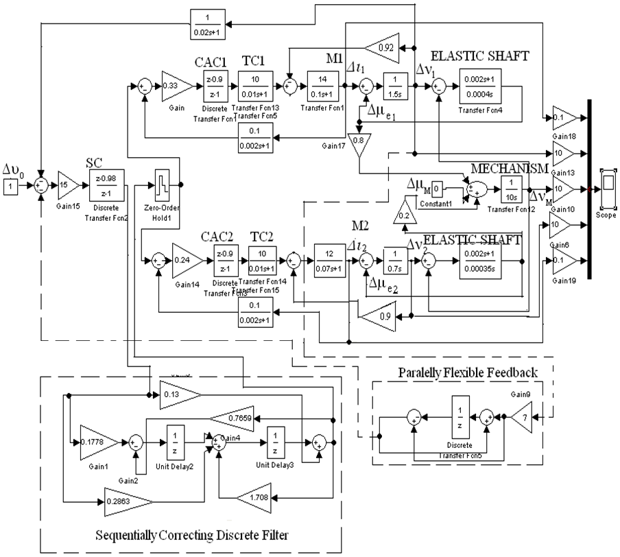 figure 6  numerical block diagram of digital system of two