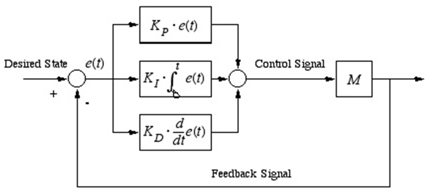 figure 1 block diagram of pid controller a review on hybrid rh pubs sciepub com p&id block diagram P&ID Symbols Legend PDF