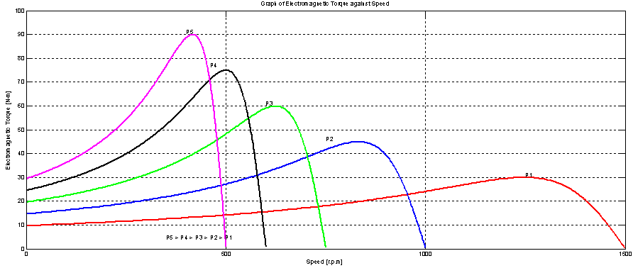 Figure 7 Torque Speed Curves Of 3 Phase Induction Motor