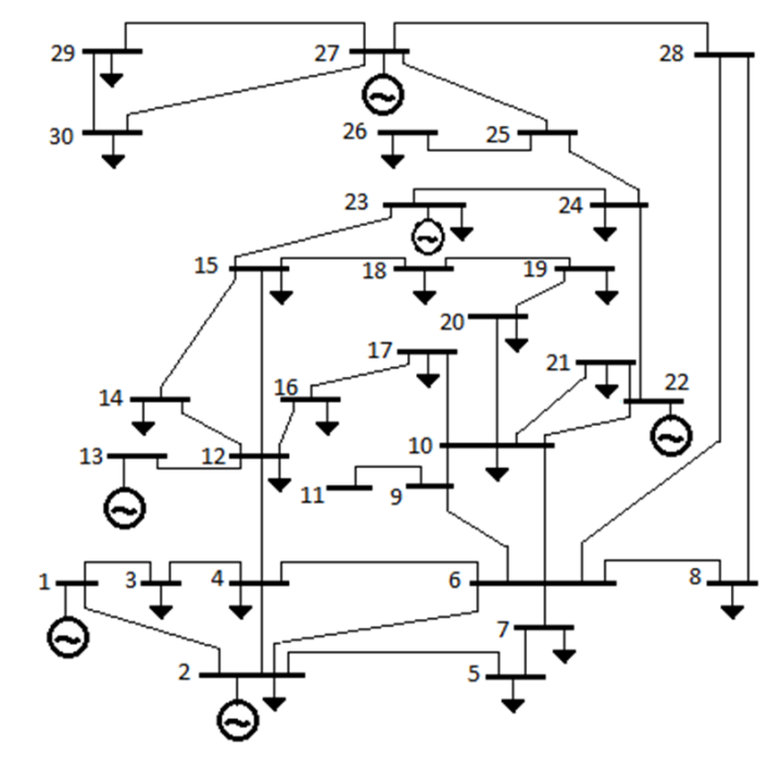 Figure 5  Single Line diagram of IEEE-30 Bus Test System