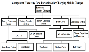 Solar Powered Mobile Power Bank Systems
