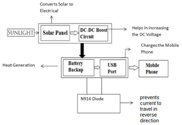 Solar powered mobile power bank systems figure2 ccuart Gallery