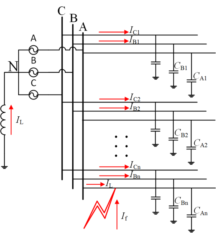 Figure 2. The schematic diagram of the single-phase ground fault in ...