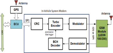Hardware Development of the In-Vehicle System Modules for