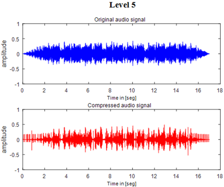 Figure 5  MATLAB result at decomposition level 5 : Audio