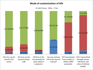 Knowledge on HIV/AIDS among Students of the Faculty of