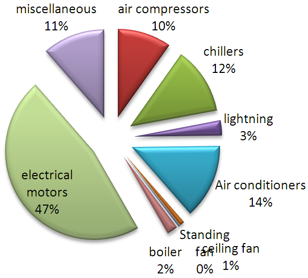 Energy Audit Of Manufacturing And Processing Industries In