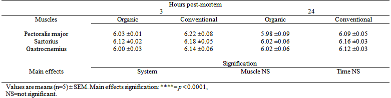 Table 2. Values of meat pH at 3 hours and 24 hours (ultimate pH) post-mortem in three muscles of organic and conventional chicken.