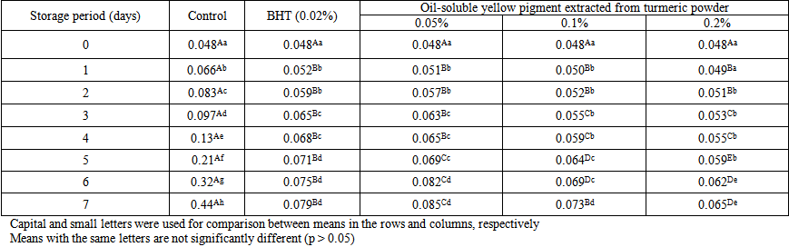 Use of Yellow Pigment Extracted from Turmeric (<i>Curcuma </i><i>L
